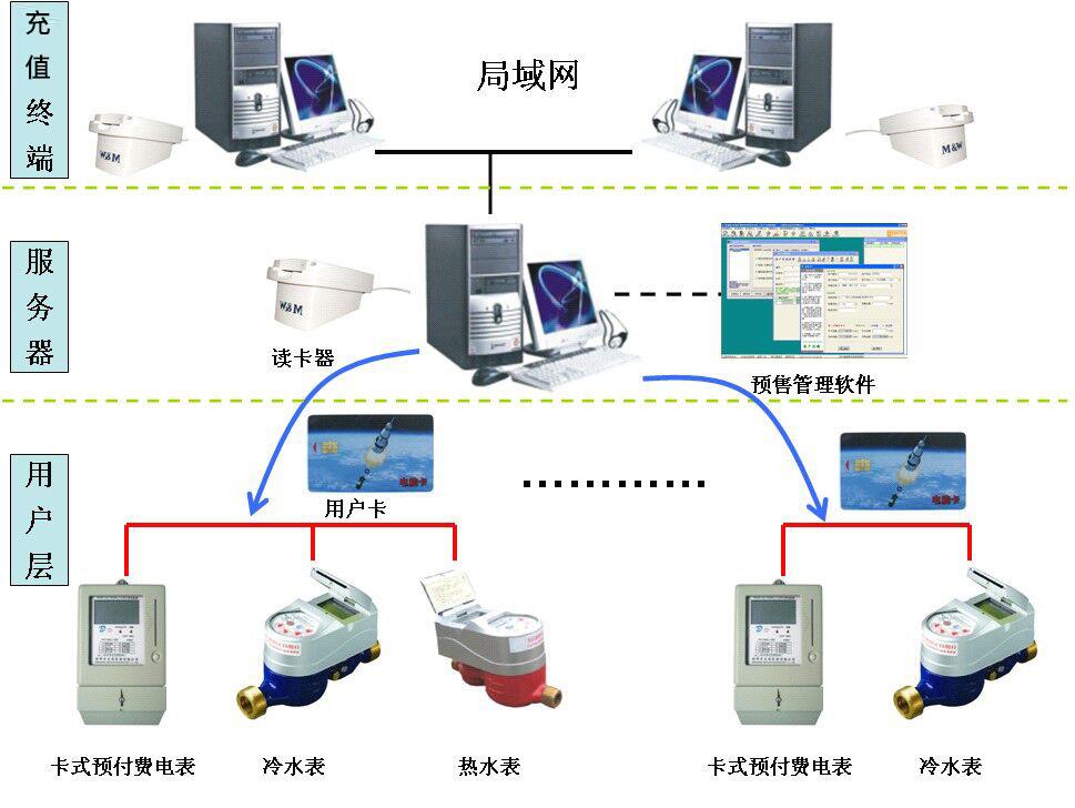 Prepaid management system
