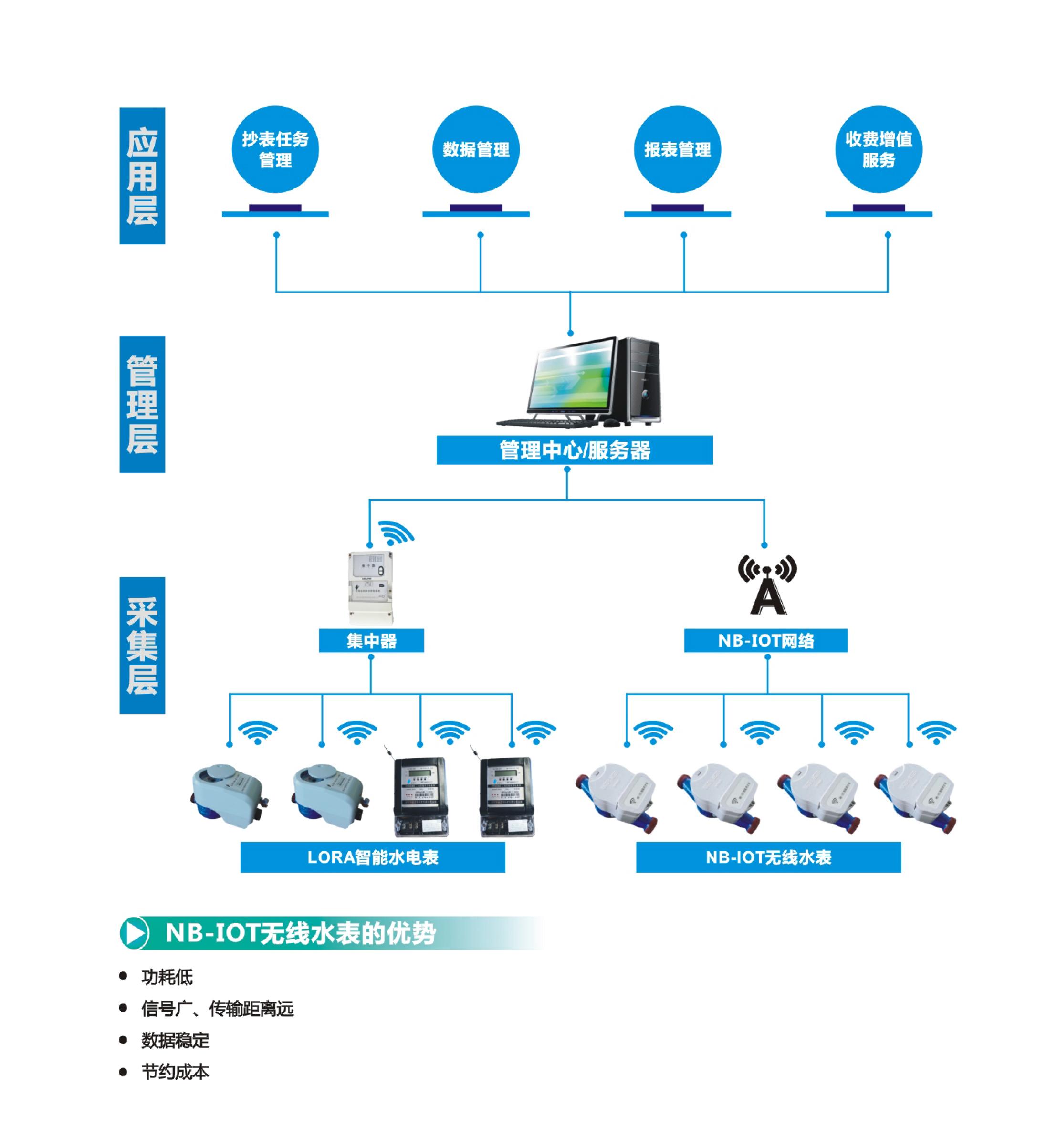 无线组网方案