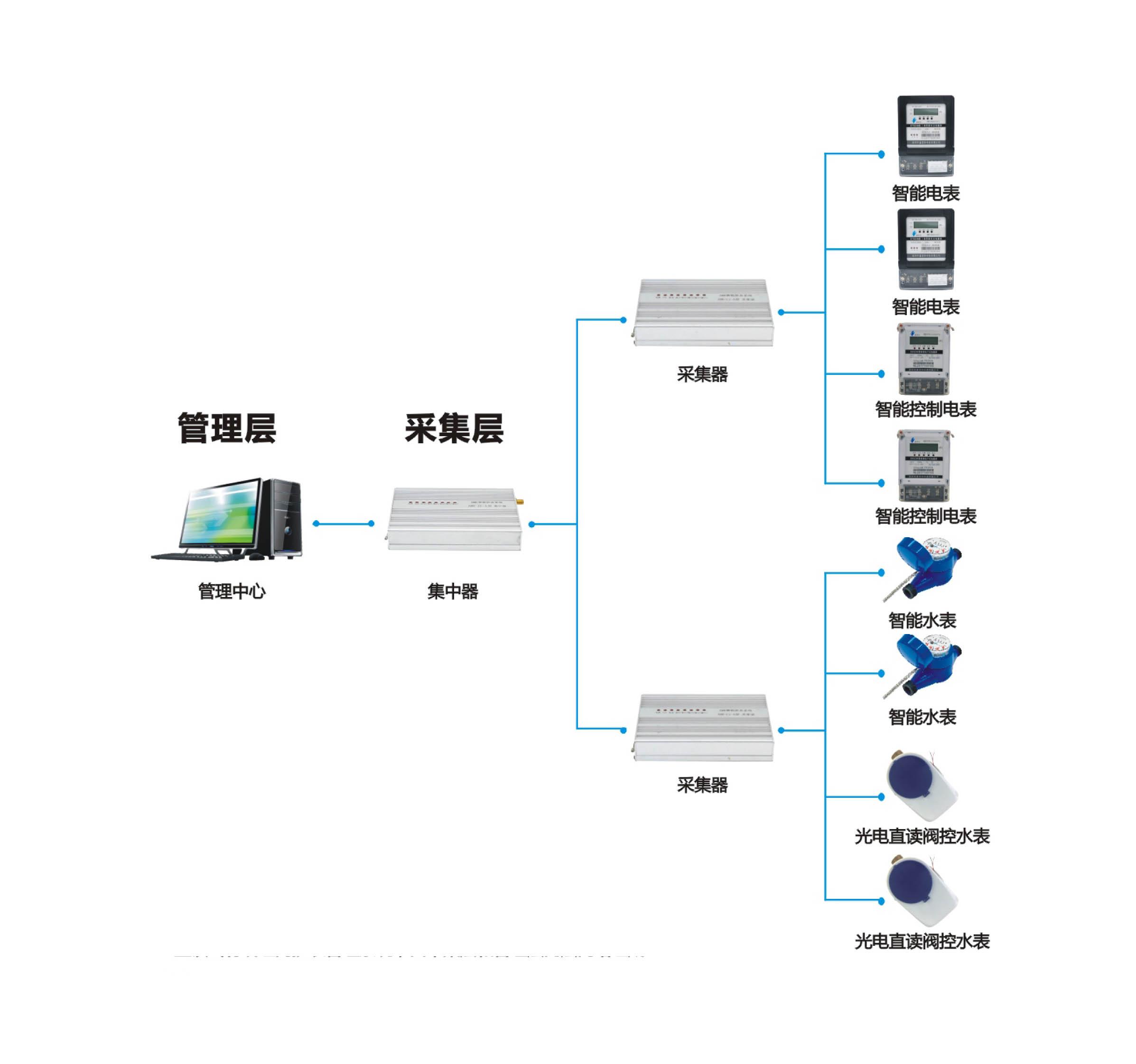 集中抄表系统(有线组网)
