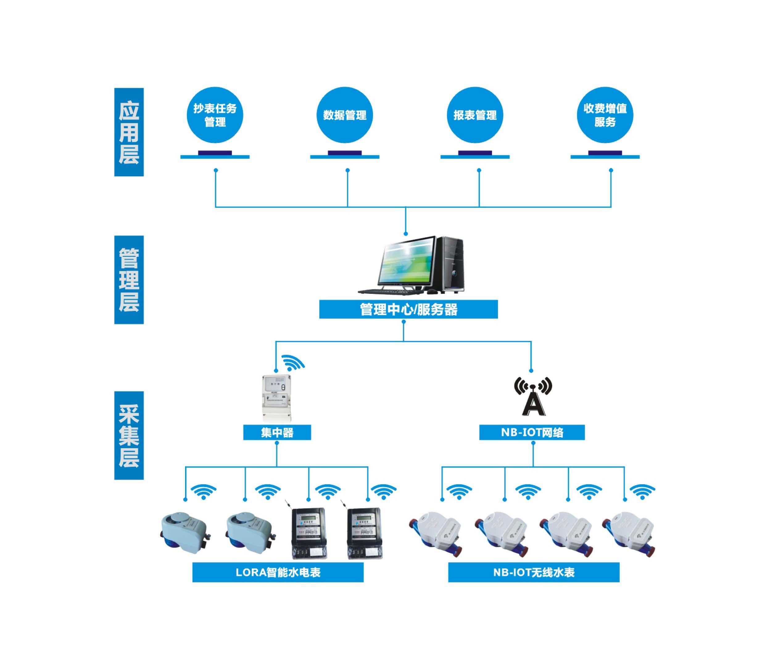 集中抄表系统(无线组网)