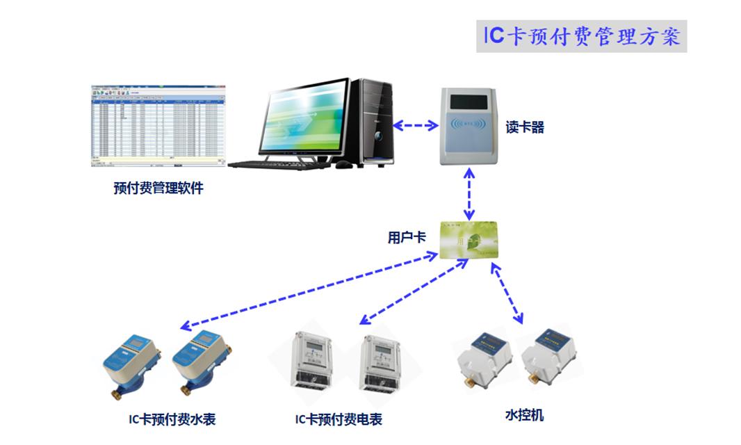 预付费管理系统