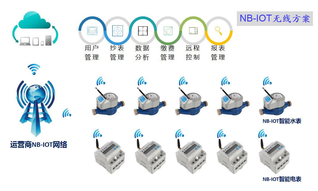 NB-IoT抄表系统(无线组网)
